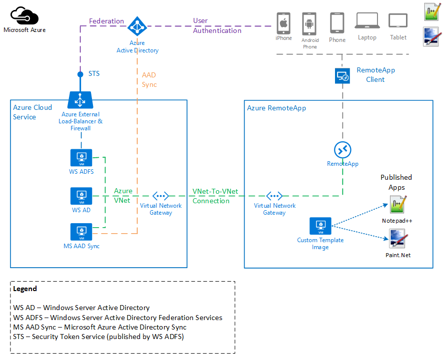 Azure RemoteApp Hybrid Collection